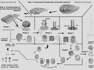Fig. 10 Ciclo di manifattura degli ornamenti personali di conchiglia tridacna ricostruito attraverso lo studio dei frammenti di semi-lavorati a diversi stadi di lavorazione, di scarti di manifattura e di prodotti finiti.