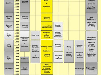 Fig. 6 Cronologia e sequenza culturale del deposito archeologico di Tha Kae.