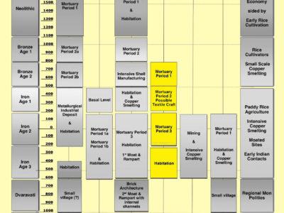 Fig. 3 Sequenza cronologico-culturale del sito di Phu Noi.