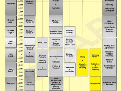 Fig. 5. Quadro cronologico-culturale dei siti di Khok Din e Noen Din.
