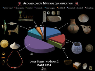 Un grafico che riassume le categorie di oggetti rappresentate all'interno di LCG-2 - The diagram of archaeological material quantification